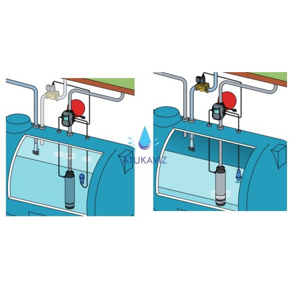 Szivattyú-vezérlő-esővíz-gyűjtéshez
